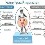 Хронический простатит у мужчин: симптомы, признаки, лечение хронического простатита